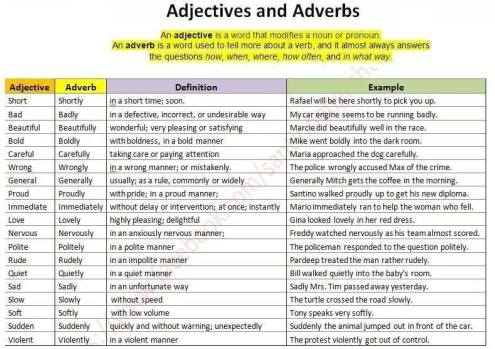 Jen's English Tip's – Adverbs and Adjectives