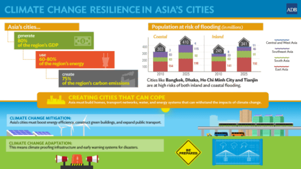 Climate change in Asia's cities. Source : adb.org