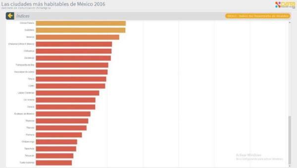 Tuxtla Gutiérrez, la ciudad con más bajo nivel en las evaluaciones del IMCO