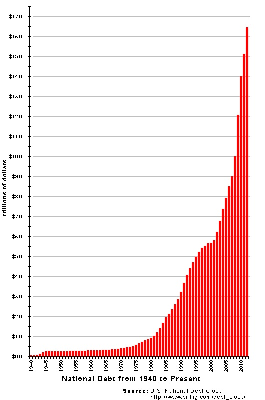 US_National_Debt_Chart_2012