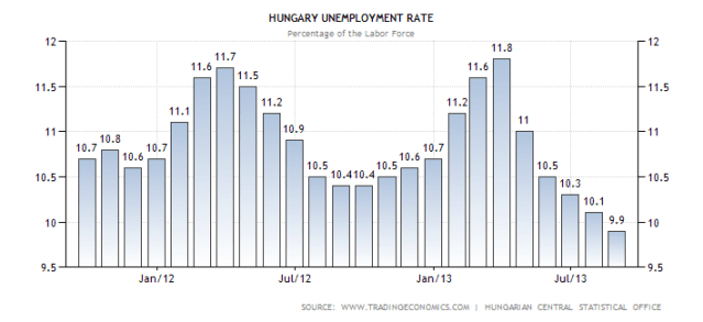 hungary-unemployment-rate