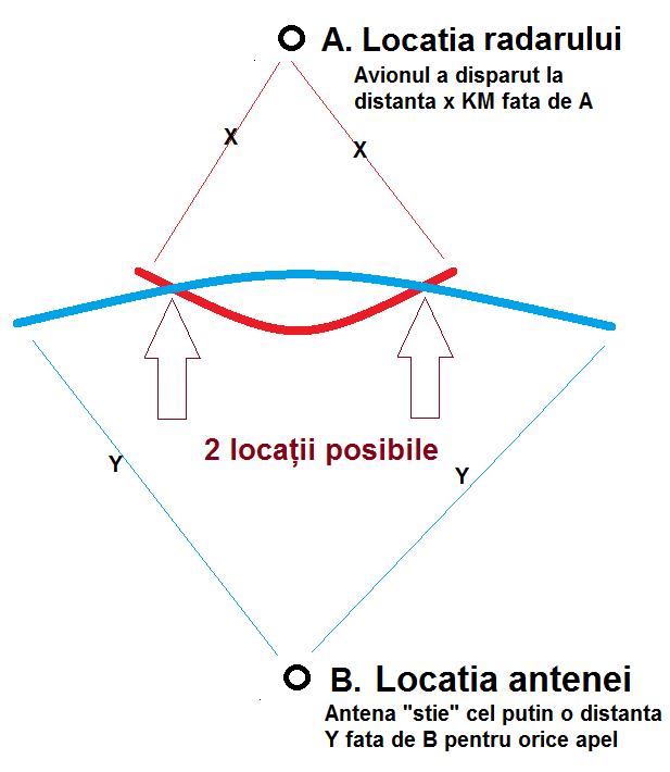 triangulare