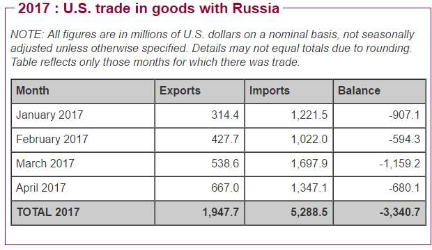 Relatiile comerciale intre SUA si Rusia