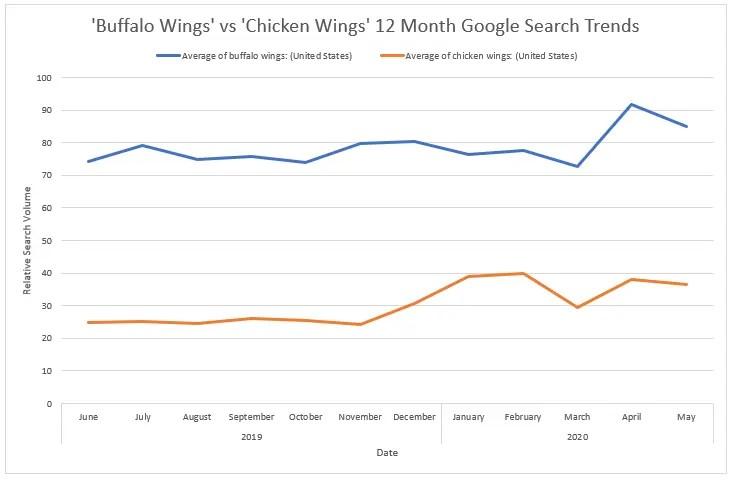 Buffalo Wings vs Chicken Wings 12 Month Google Search Trends