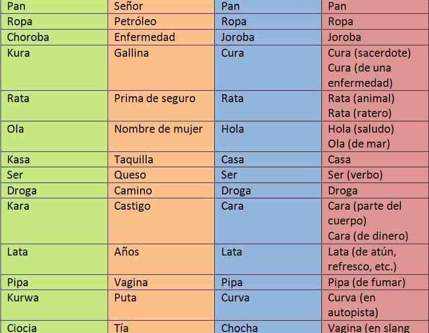 Palabras Iguales en Español y Polaco con Significado Diferente | Lenguaje Polaco