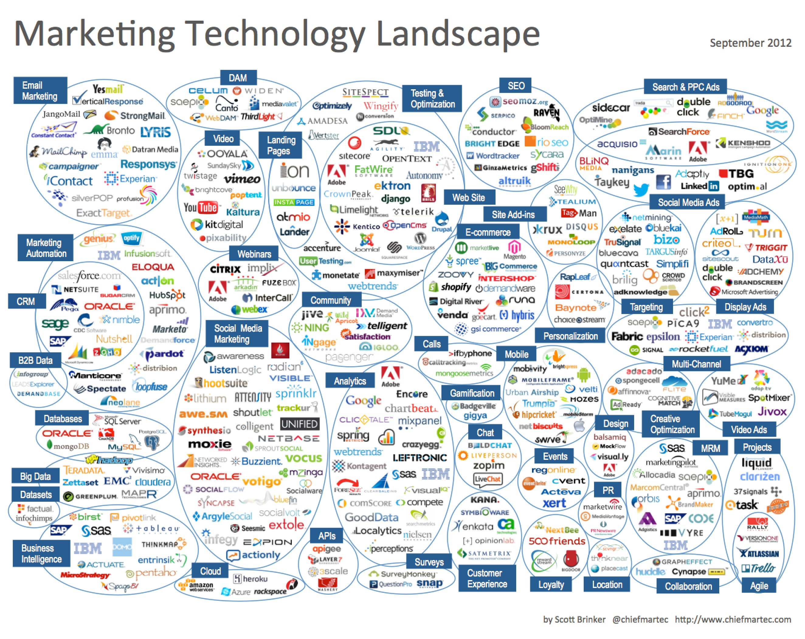 Marketing Technology Landscape 2012