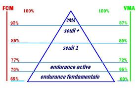 endurance fondamentale et VMA