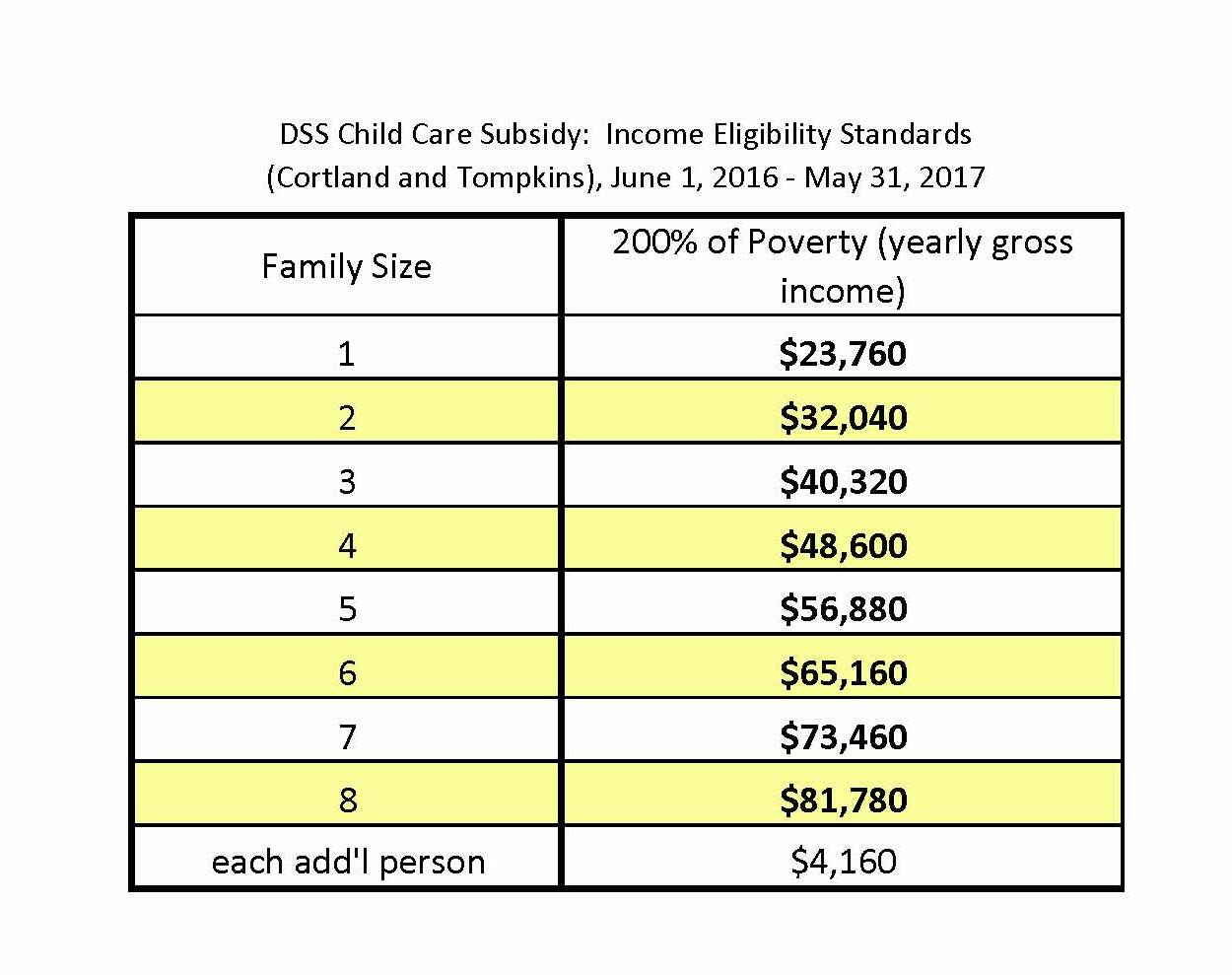 Child Care Costs And Financial Assistance