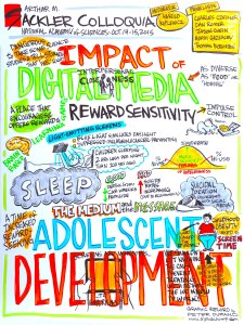 Graphic Illustration - Digital Media and Psychological, Emotional and Physical Development in Adolescence
