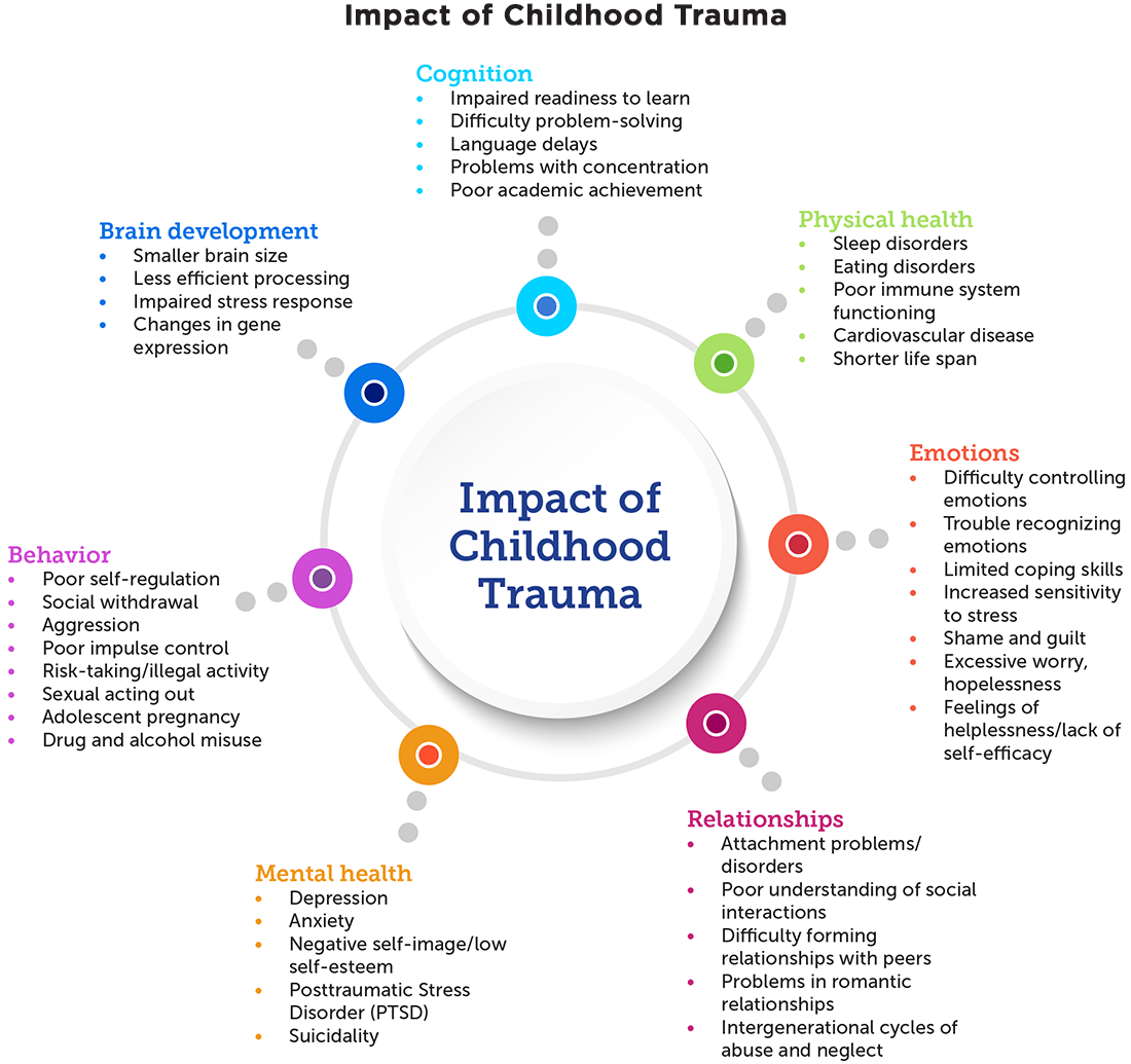 How To Implement Trauma Informed Care To Build Resilience
