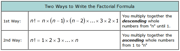 Factorial Notation And Formula