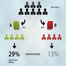 AB Testing & Segmentation - Track ROI For Your Flyers & Posters - Chilliprinting
