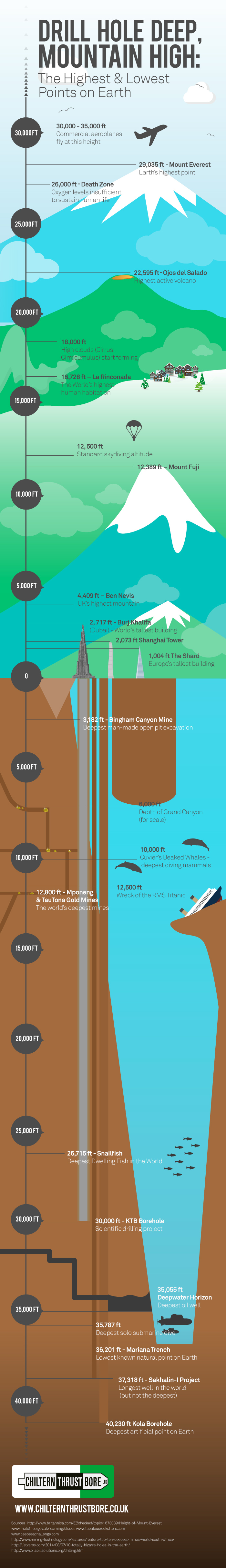 The Highest and Lowest Points on Earth (Infographic)