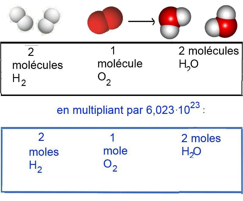 Synthèse de l'eau - Comprendre une équation chimique - chim.lu