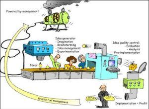 innovation_machine