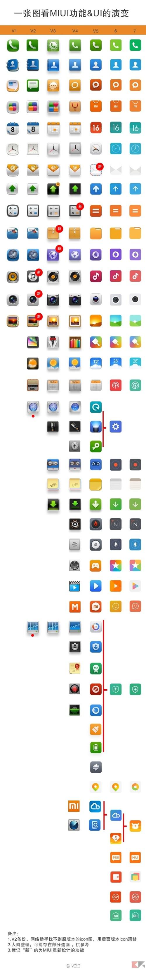 MIUI icone fino a MIUI 7