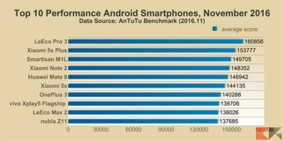 i-migliori-10-smartphone-Android-novembre-2016