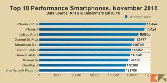i-migliori-10-smartphone-novembre-2016