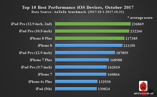 I migliori 10 smartphone di Ottobre 2017 [Antutu benchmark] migliori smartphone iOS