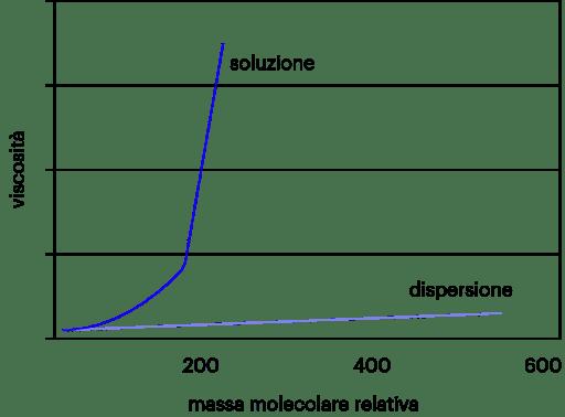 Vernici E Pitture Chimica Industriale Essenziale Online
