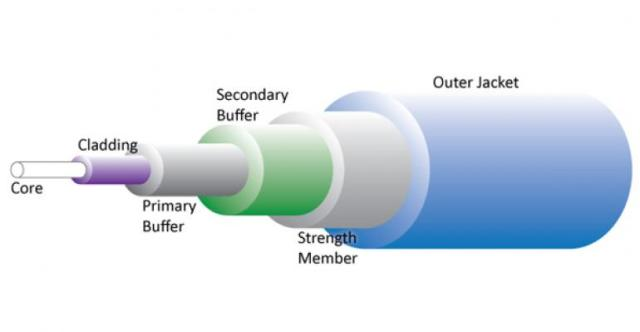 what is an optical cable structure