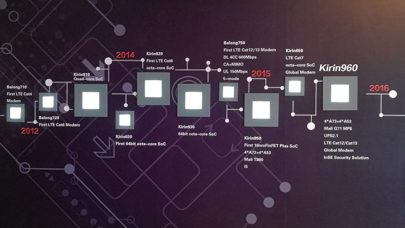 Kirin 960 – Huawei announces its new high end processor