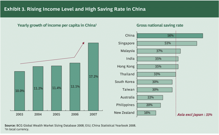 china saving rate  Facts about China: RICH, POOR & INEQUALITY