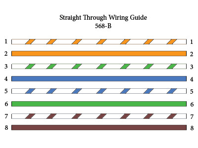 Color Code Standard of Ethernet Cable – T-568B and T-568A – Fiber ...
