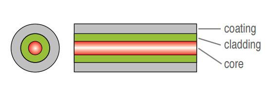 internal structure of fiber optics