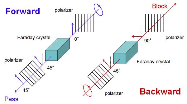 optical-isolator-operation