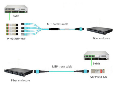 40G cabling connection