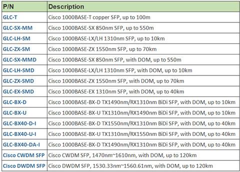 cisco-compatible-sfp