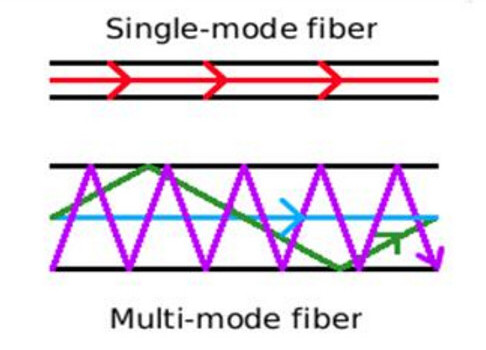 single-mode-and-multimode-fiber