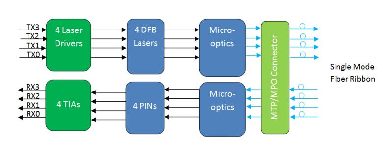 diagram of QSFP28 PSM4