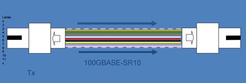 100GBASE-SR10 CfP