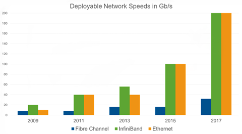 Fibre Channel Vs. Gigabit Ethernet