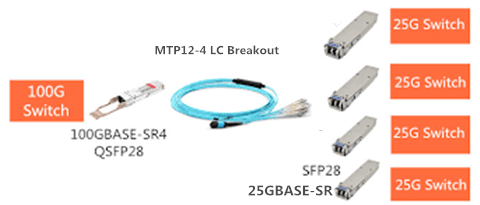 SFP-25G-SR connects QSFP-100G-SR4