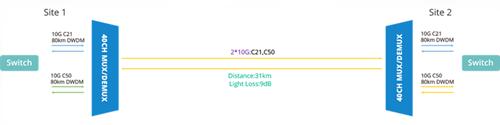 31km DWDM network