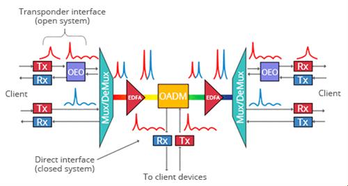 DWDM solution