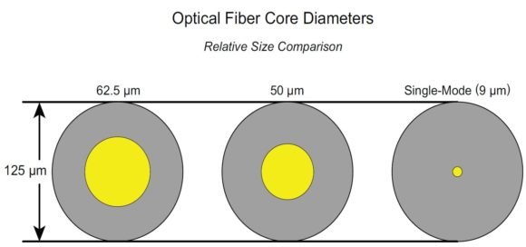 A comparison of optical fiber core diameters