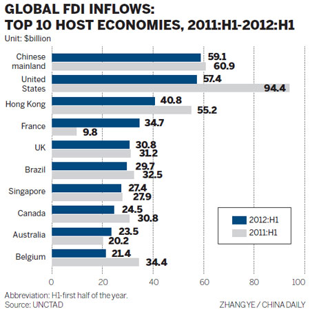China's share in the global FDI