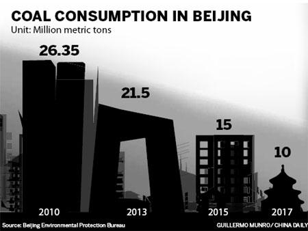 Beijing aims to slash coal use