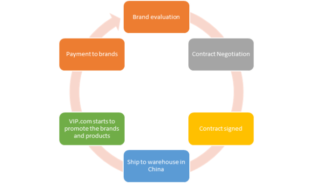 vip-workflow