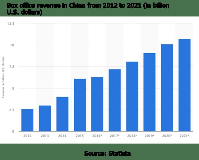 China Cinema Advertising Market Size