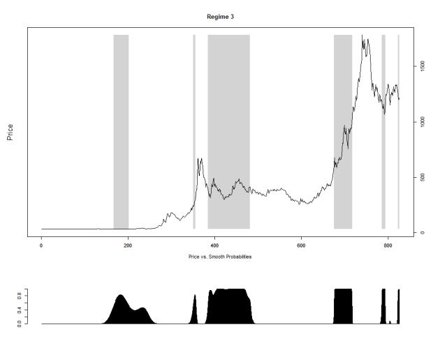 预测制度3的概率和状态