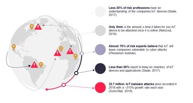 物联网网络安全威胁