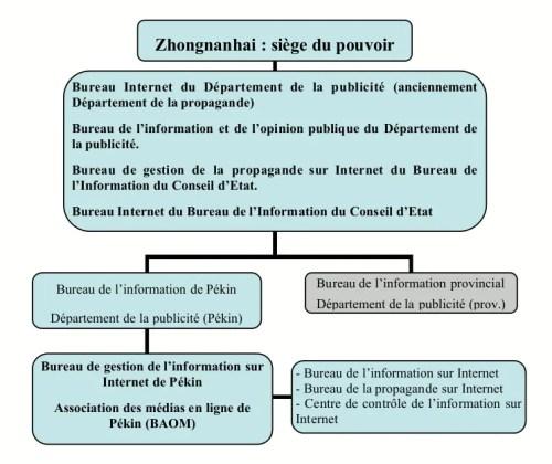 Les organes de contrôle de l'État