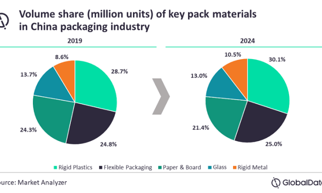 China's packaging market to reach 1,004.9 billion units at 1.8% CAGR in 2024