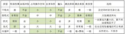 cccy1 e1565206521772 - 4大华人爆款抽油烟机对比!网友真实使用评价