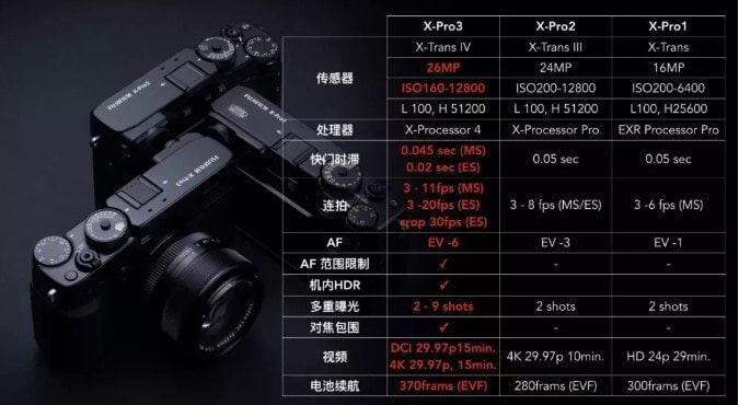 1574194950 fushi222 - 富士X-Pro3相机:把数码无反玩出胶片机感觉